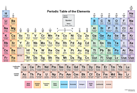 Freeteacher chemistry science skills periodic table lanthanides urtaz Images